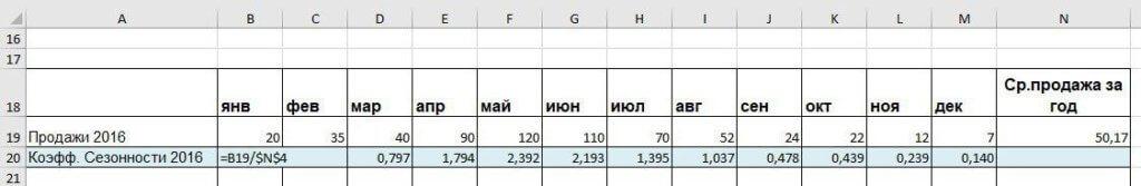Коэффициент сезонности: как рассчитать. Коэффициент сезонности. Ольга Правук